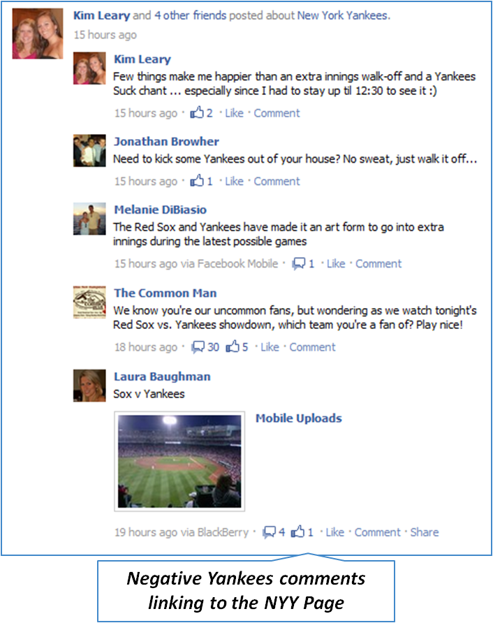Negative string on comments in a Posted About news feed story about the new york yankees